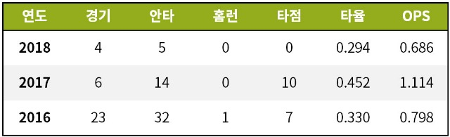 [기록=Baseball-Reference.com] / * 2016~18 1번 출장시 성적