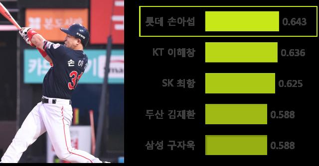 [사진=스포츠조선 제공] 15타석 기준