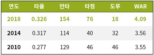 [기록=STATIZ.co.kr] *2018 시즌은 시즌 추정치