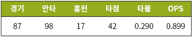 [기록=Fangraphs.com] 7월 12일 기준