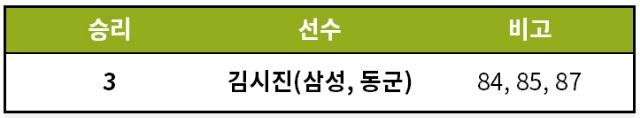 [기록=KBO 제공]