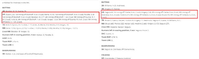 [사진=MLB 박스스코어 캡쳐] 6월 11일(한국시간) 애리조나 vs 필라델피아 스코어보드
