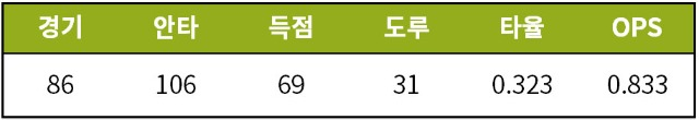 [기록=STATIZ.co.kr, Baseball-Reference.com]