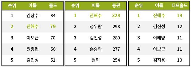 [기록=STATIZ.co.kr] *2015~2019시즌
