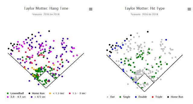 [사진=Fangraphs.com] 2016~2018 모터 MLB 타구 분포도