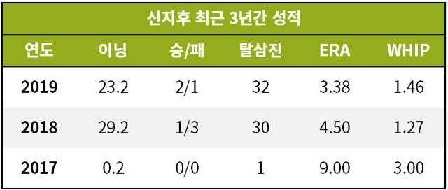[기록=http://www.korea-baseball.com]
