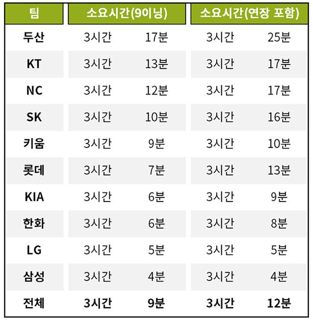 [기록=KBO 제공] / * 시즌 전체 기준