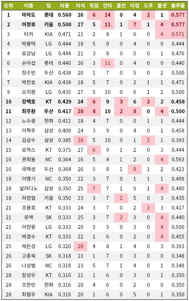[기록=KBO 제공] / * 빨간색=상위 TOP 3 / * 진한 글씨=상위 TOP 3 항목 3개 이상