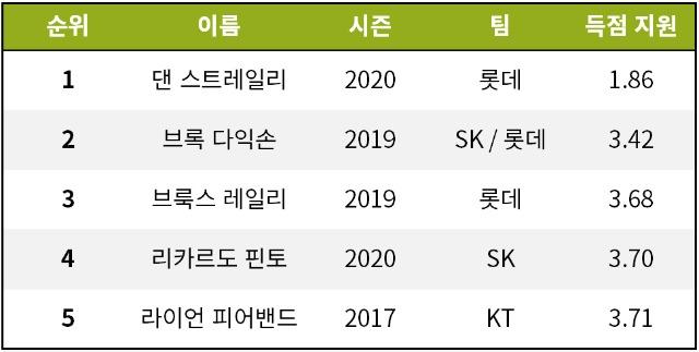 [기록=STATIZ.co.kr] * 2020년 6월 28일 기준