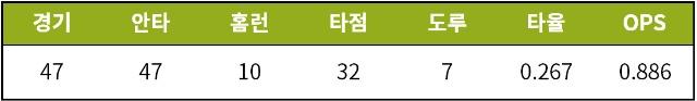 [기록=STATIZ.co.kr] * 6월 28일 기준