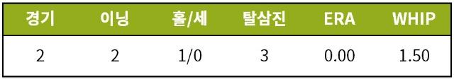 [기록=Fangraphs.com] * 7월 30일 오전 기준