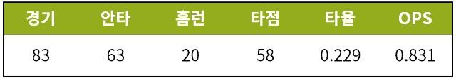 [기록=STATIZ.co.kr] * 9월 16일 기준