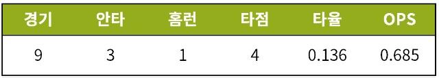 [기록=STATIZ.co.kr] * 9월 18일 기준