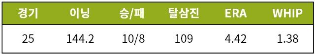 [기록=STATIZ.co.kr] * 10월 16일 기준