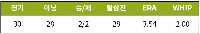 [기록=STATIZ.co.kr] * 10월 22일 경기 기준