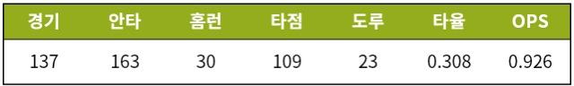 [기록=STATIZ.co.kr] * 10월 23일 기준